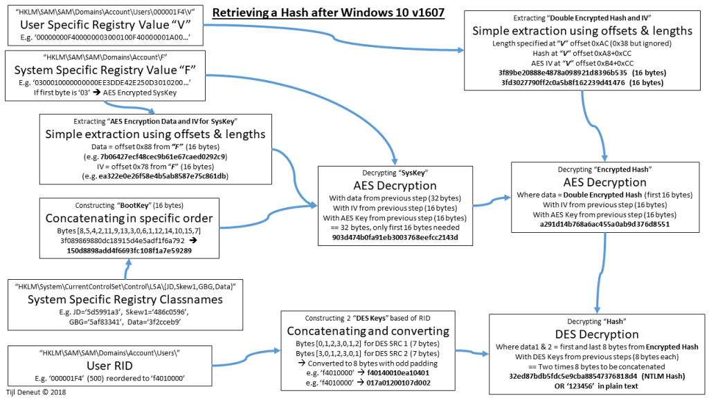 Hashing example when using only AES Encryption