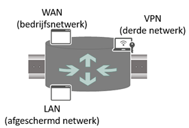 De Ixrouter Onder De Loep Industrial Security Research Group